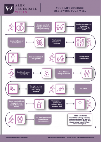 Will Review Guide Infographic Alex Truesdale Wills In Cobham Surrey